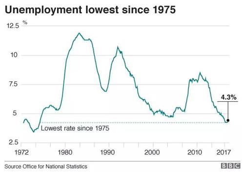 英国留学,英国工作,英国工资,通货膨胀,失业率,英国就业